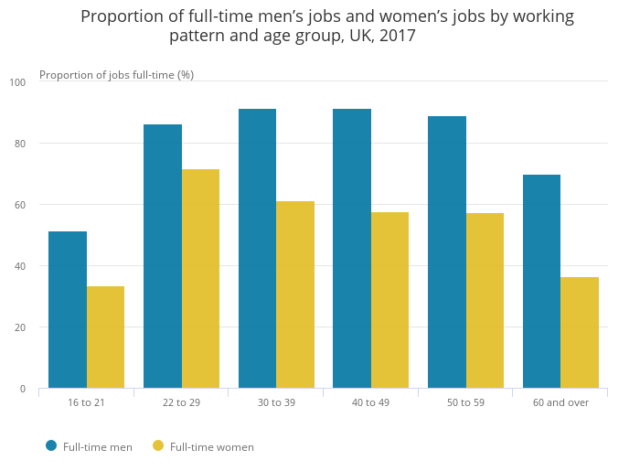 Image result for gender pay gap uk 2018
